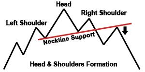 art stock charts head-shoulders kavoukles