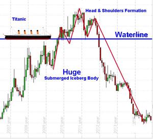 art stock charts nature titanic iceberg